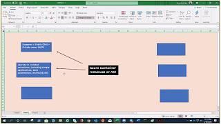 Azure Container Instance - Understanding