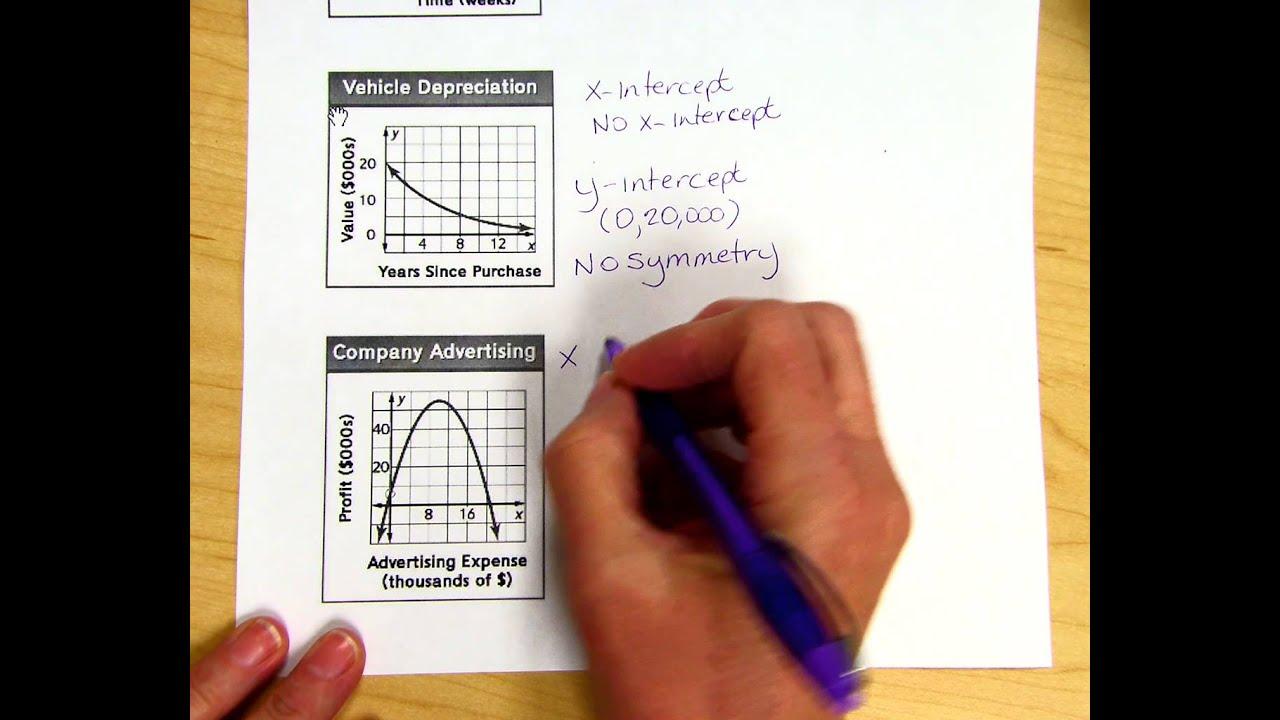 Interpreting Graphs Of Functions Worksheet