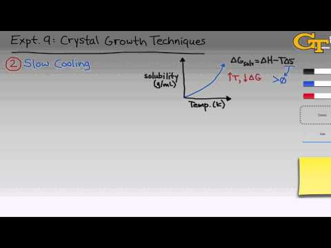 Crystal Growth Techniques | Intro & Theory