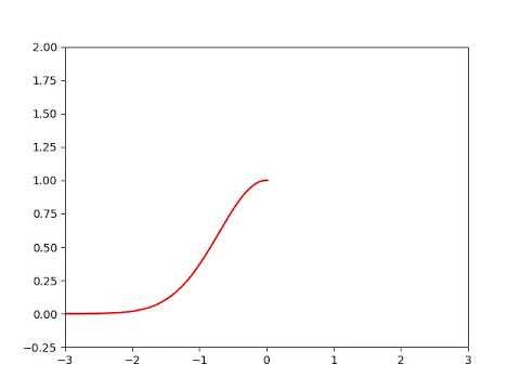 Plotting animation with Python and Matplotlib