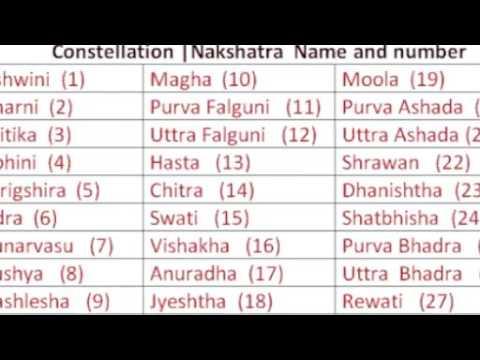 27 nakshatras in hindhu mythology - YouTube