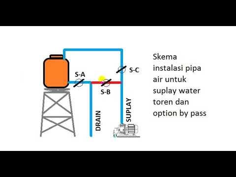 Tips Instalasi Pipa Air Tandon Dengan Sistem By Pass Beserta Rangkaian Kontrolnya