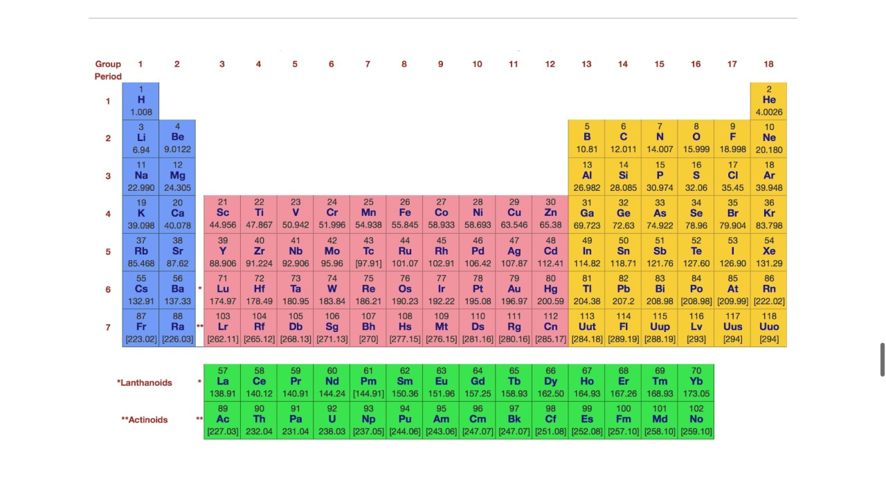 Arrangement of the periodic table gallery periodic table images arrangement of the periodic table 01 youtube arrangement of the periodic table 01 gamestrikefo gallery gamestrikefo Choice Image