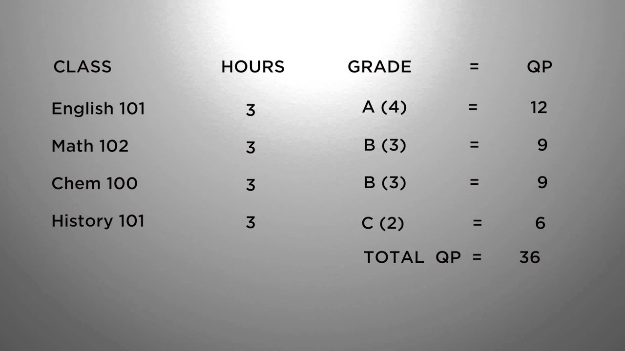 How to Calculate Your GPA - YouTube