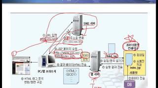 4강 JSP web programming toturia…