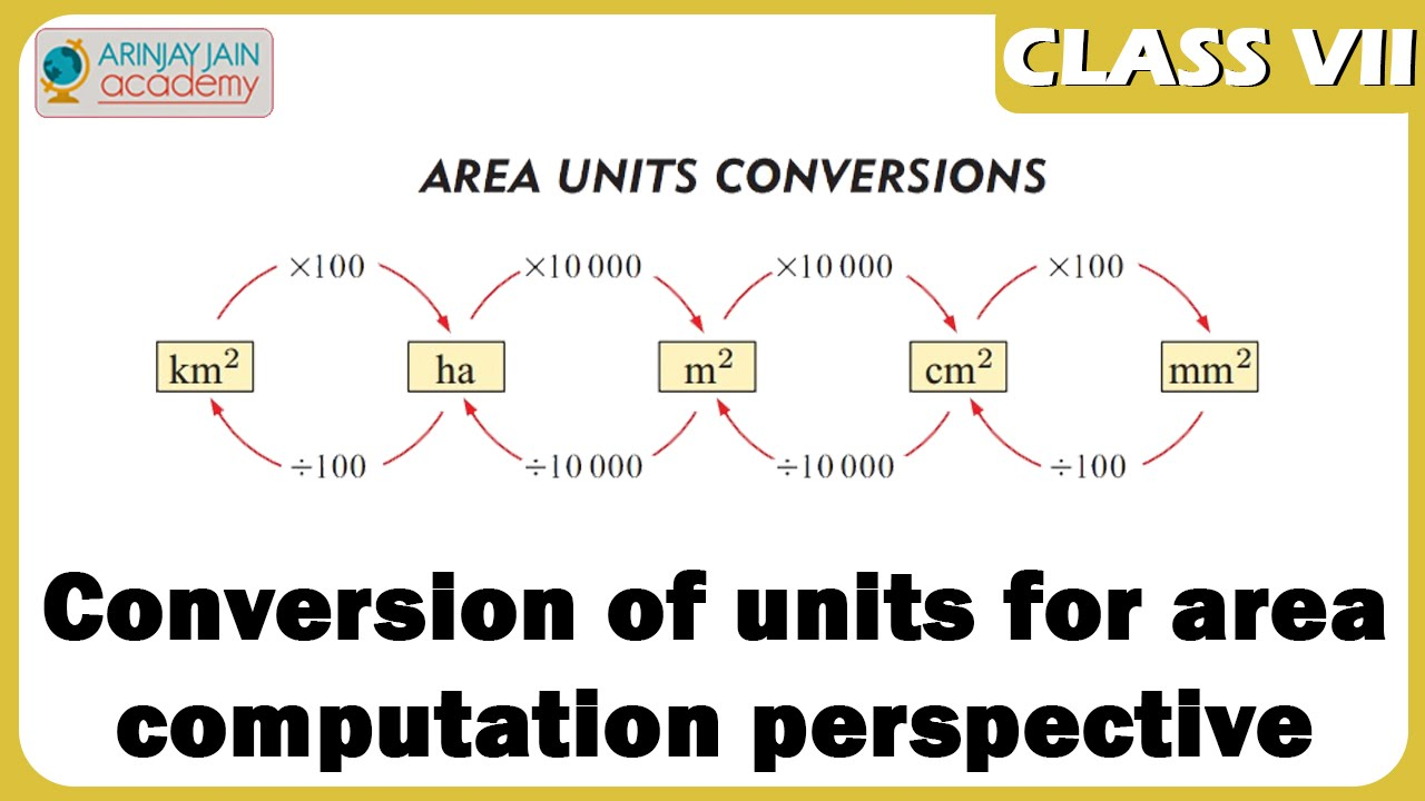 Worksheet Conversion Of Units conversion of units for area computation perspective meansuration maths class 7vii