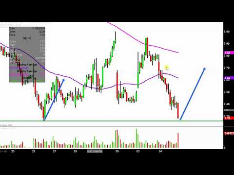 General Electric Company - GE Stock Chart Technical Analysis for 12-04-18