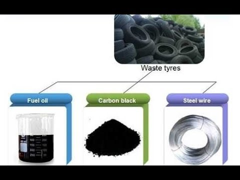 Profitable Waste Tyre Recycling Business Opportunities / Best Business Plans / Full Details