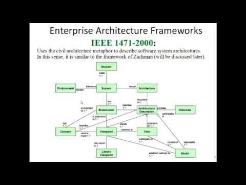 Enterprise Architecture Methods and frameworks