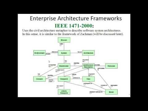 Enterprise Architecture Methods and frameworks