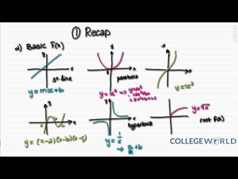 A2 Maths - C3: Recap of Graphs and Transformations (5.1)
