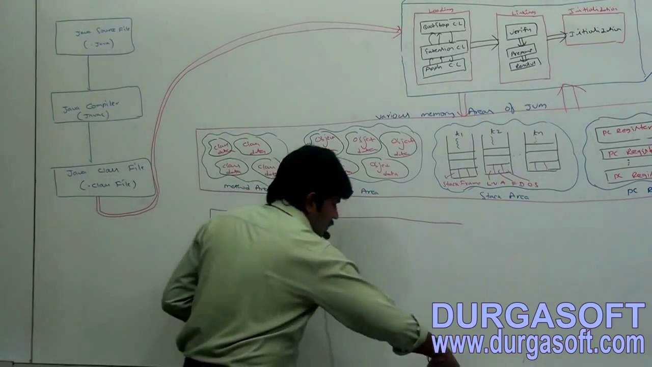 Jvm Architecture Diagram What Is Lvdt Explain It With Neat Youtube