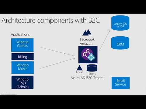 Azure AD B2C Custom Policies 4 end to end scenarios - YouTube