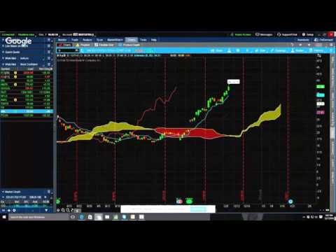 Ichimoku: The Best Technical Indicator in the World