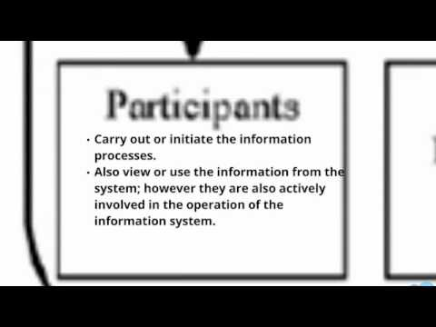 Information Systems In Context Diagrams Youtube