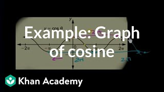 Example: Graph of cosine | Graphs of trig functions | Trigonometry | Khan Academy