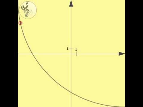 Hallható matematika - mathematic: Monotonically decreasing function (convex)