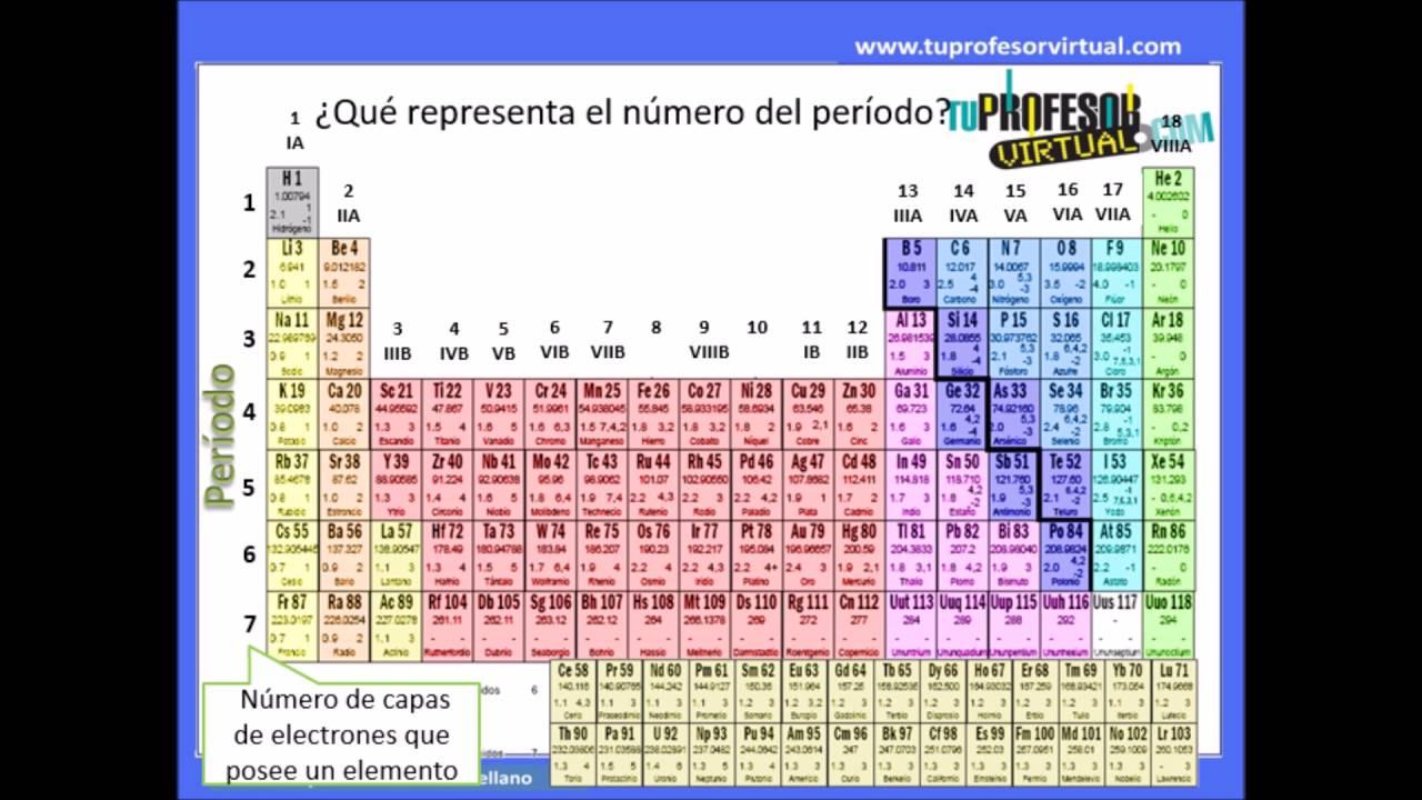 Elementos qumicos y tabla peridica leccin prctica 1 youtube elementos qumicos y tabla peridica leccin prctica 1 urtaz Images