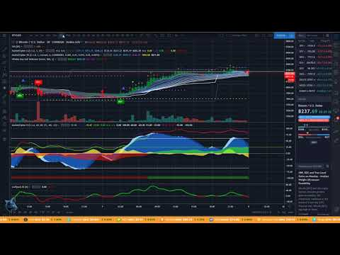 Best Bitcoin (BTC) Indicators To Use On Tradingview!