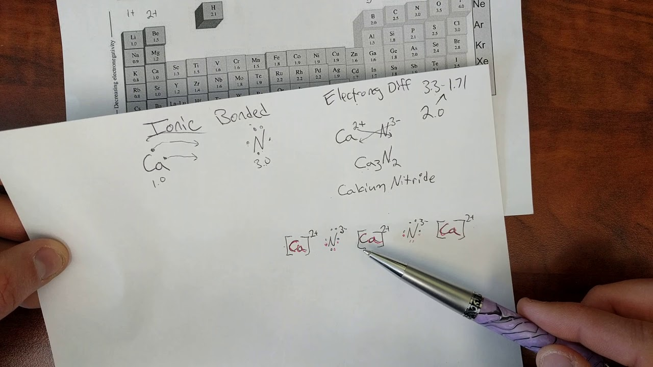Practice Drawing And Naming Ionic And Covalent Compounds
