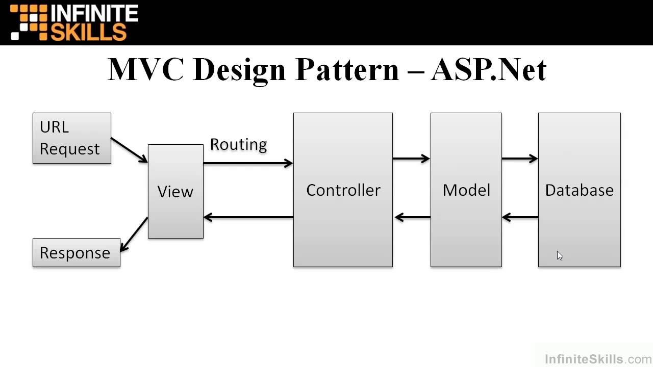Asp net mvc tutorial mvc design pattern youtube for Architecture mvc