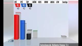 Wien Wahl 2015