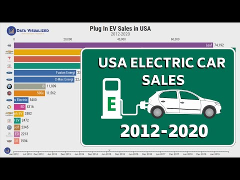 Best Selling Electric Vehicles In Usa 2012 2020 Youtube