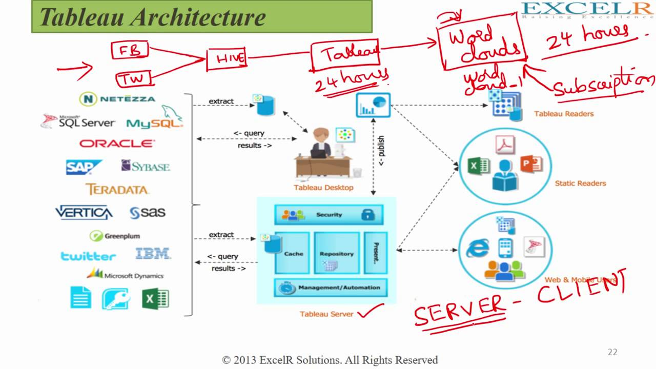 Part 4 Tableau Server Architecture Key Processes YouTube