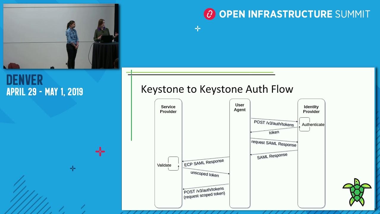 Bridging Clouds with Keystone to Keystone Federation   OpenStack