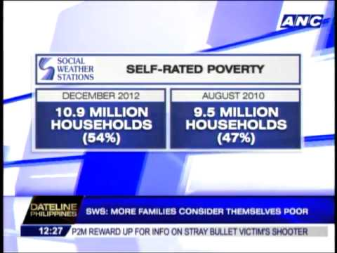 SWS: More families consider themselves poor
