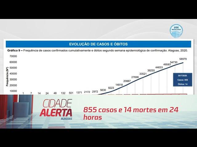 Boletim do coronavírus em AL: 855 casos e 14 mortes em 24 horas
