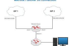 How to Setup Mikrotik Router as Failover on two Connections