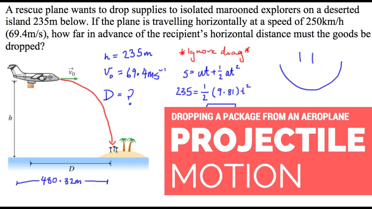 PROJECTILE MOTION - Dropping a package from an aeroplane ...