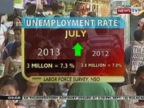 BP: Employment at unemployment rate sa Pilipinas