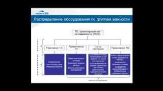 Современные методы управления производственными активами(20 марта 2012 года состоялся вебинар на тему «Современные методы управления производственными активами»...., 2013-11-14T13:07:49.000Z)