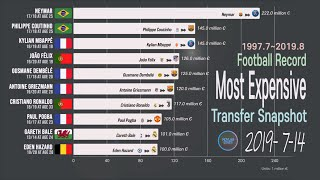 Most Expensive Football Transfers Record; 1997~2019 Highest Transfer Fee