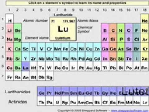 Pronunciation Of The Elements Youtube