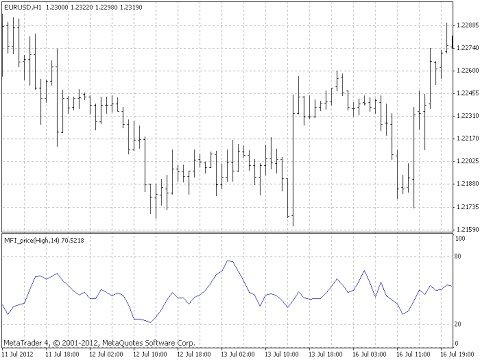 Money flow indicator forex