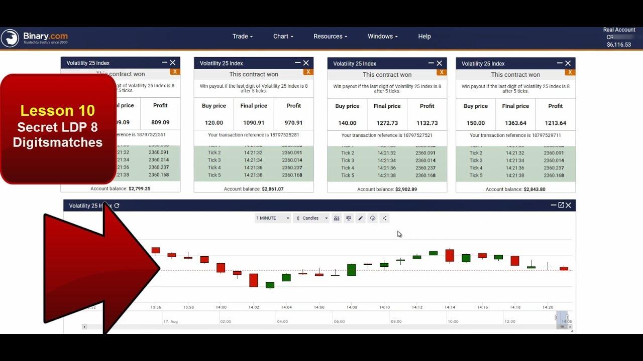 3 Teknik Paling Cepat Hasilkan Profit di Trading Binary