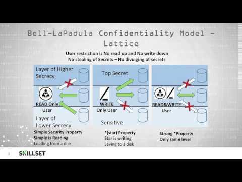 Security Models Pt 1 Bell-La Padula and Biba (CISSP Free by Skillset.com)