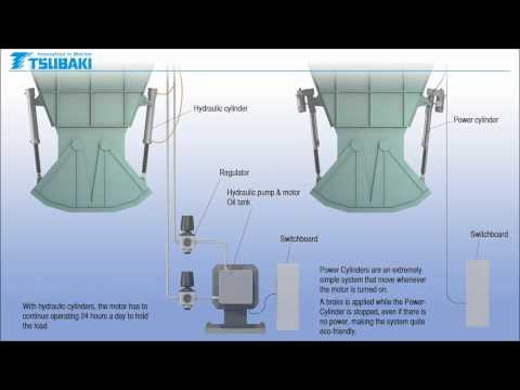 Tsubaki linear actuators are ideal for bulk handling applications