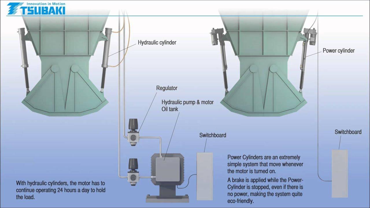 Power Cylinder - Tsubaki Australia Pty  Limited