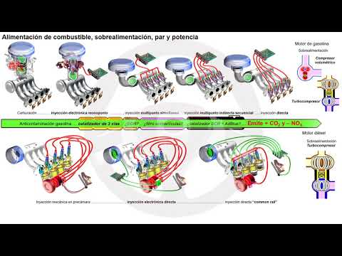 Evolución de los elementos del automóvil con motor térmico (4/7)