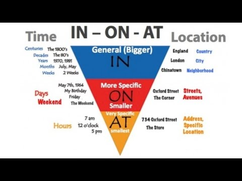 Prepositions Made Easy: In, On, and At (Inverted Pyramid)