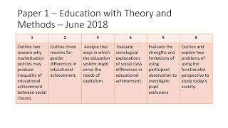 AQA Sociology Paper 1 - overview of past questions