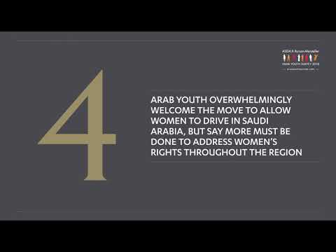 Arab Youth Survey 2018 | Finding 4