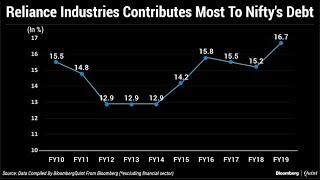 Reliance Industries Contributes Most To Nifty's Debt