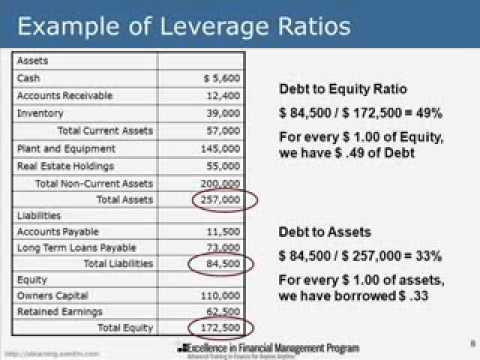 Introduction To Financial Analysis YouTube