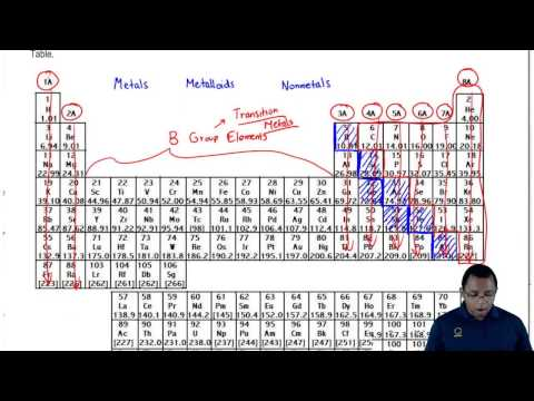 The Groups of the Periodic Table Simplified! - Clutch Prep Chemistry