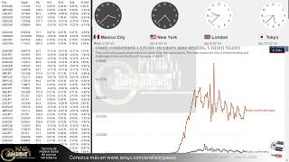 Forex con Café - Análisis panorama 1 de Junio 2020
